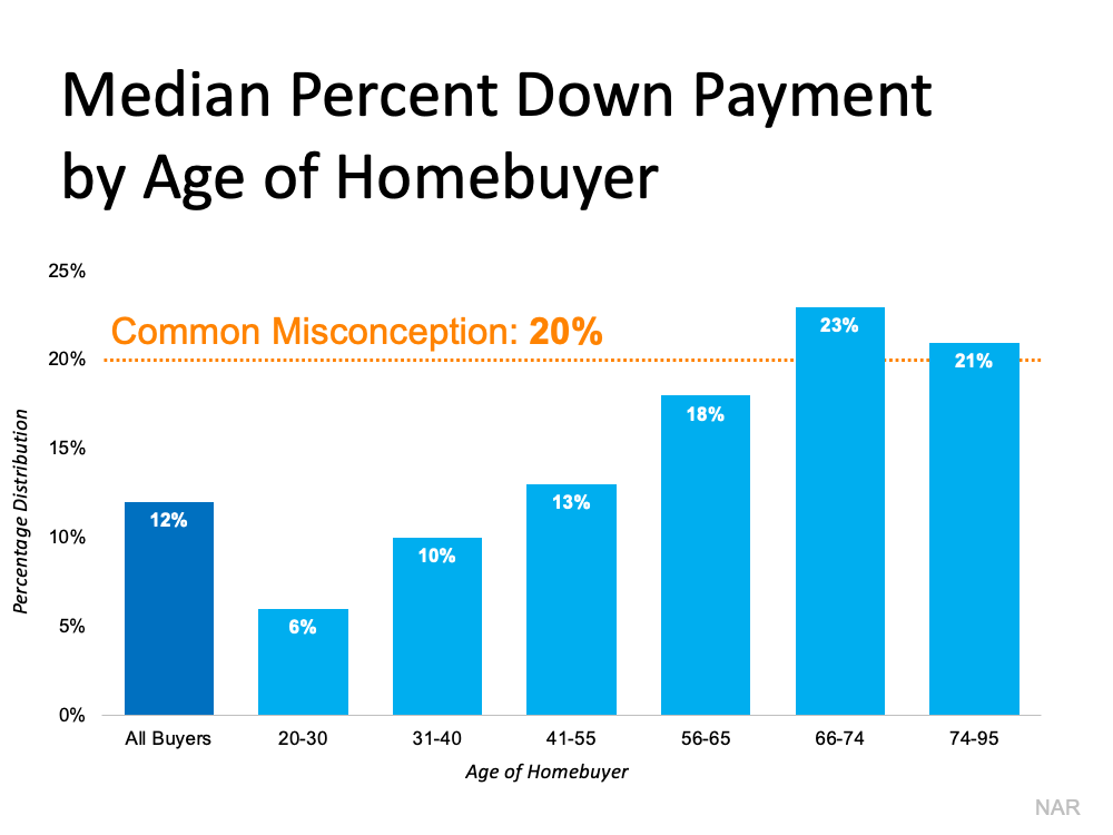 Is a 20% Down Payment Really Necessary To Purchase a Home? | Simplifying The Market